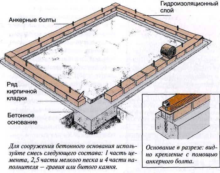 Схема ленточного фундамента с пояснениями о расходных материалах