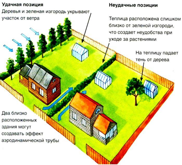 Особенности выбора расположения парника из дуг с укрывным материалом на территории участка