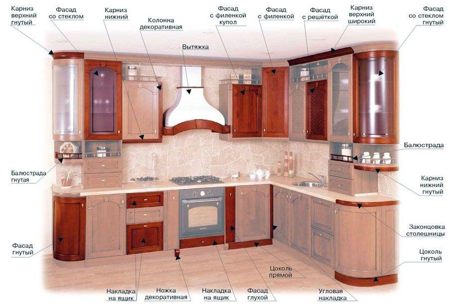 При помощи модульных макетов собирают сложные кухонные гарнитуры