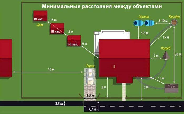 Взаимное расположение объектов корректируют с учётом действительных размеров строений и земельного участка