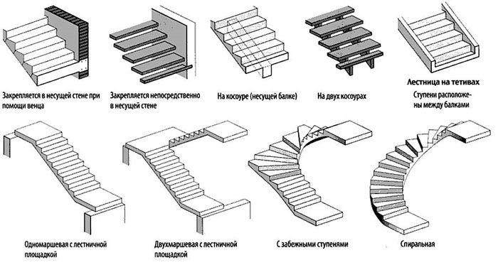 Эти и другие виды лестниц можно оснащать надёжными перилами из нержавеющей стали