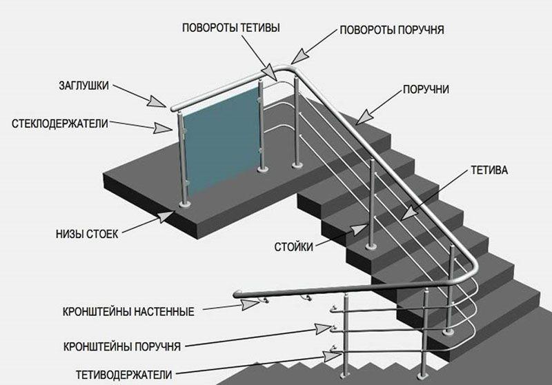 Устройство лестничных перил из нержавеющей стали