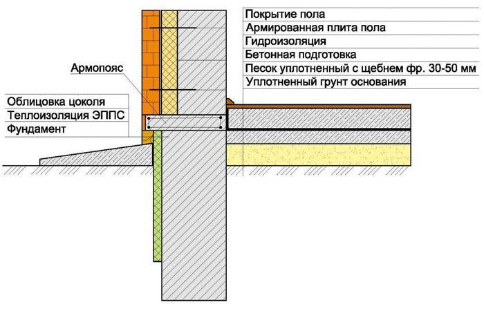 Схема фундамента, пола и стен