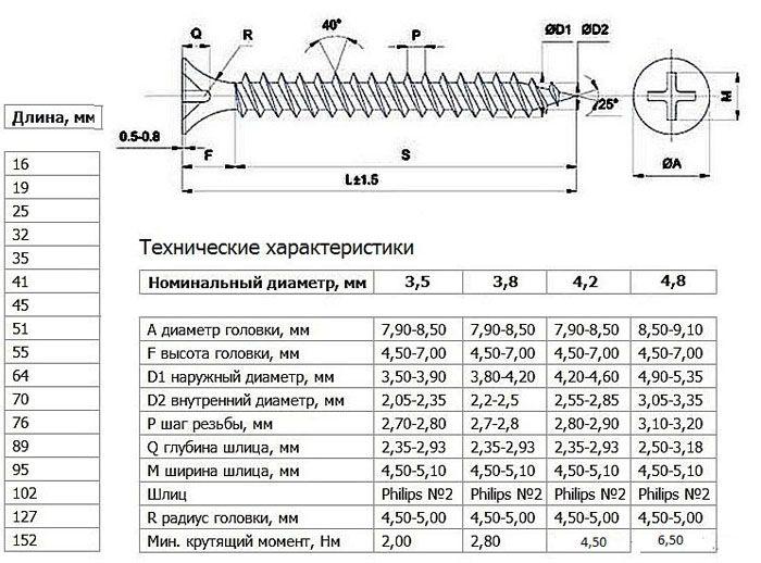 Таблица соответствия технических характеристик изделий и их геометрических размеров