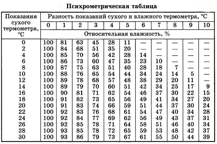 Влажность определяется по разнице показаний двух приборов