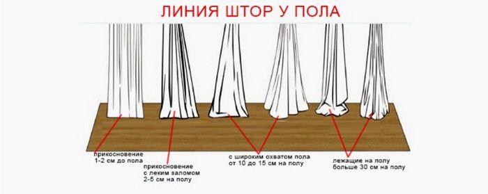 Есть 4 типа длины штор в пол. И не во всякий интерьер можно вписать любой из них