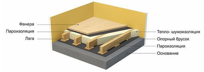 Схема устройства звукоизоляции каркасного пола на лагах