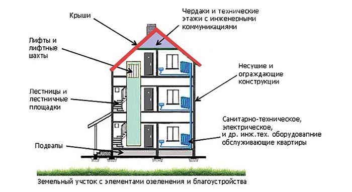 Состав общего имущества в многоквартирном доме