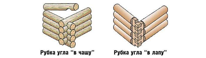 Схема рубки бревна и лафета при строительстве частного деревянного дома