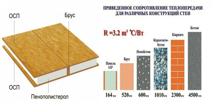 Соотношение теплопередачи и толщины стены, изготовленной из различных строительных материалов