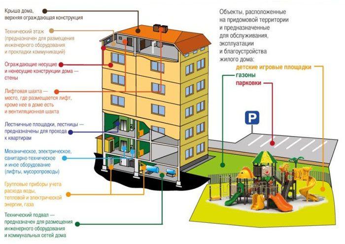 Схема распределения общего имущества МКД