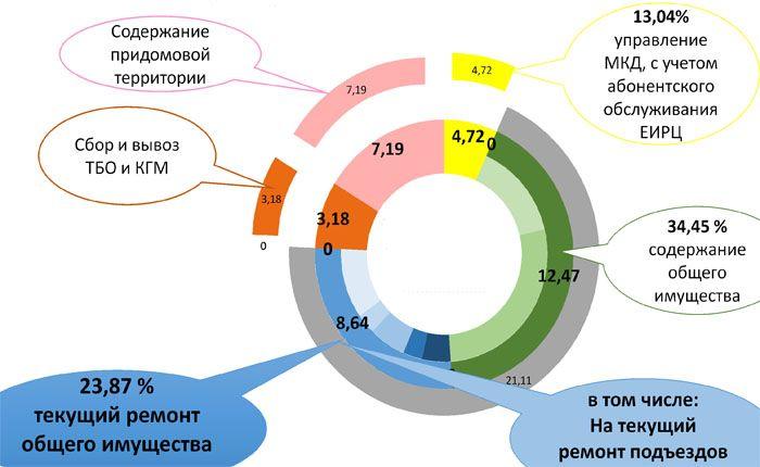 Структура состава оплаты услуг управляющей компании по содержанию МКД