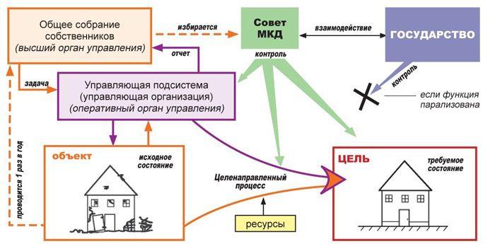 Роль совета МКД в контроле за работой УК