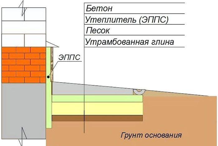 Использование пенополистирола при изготовлении теплой отмостки