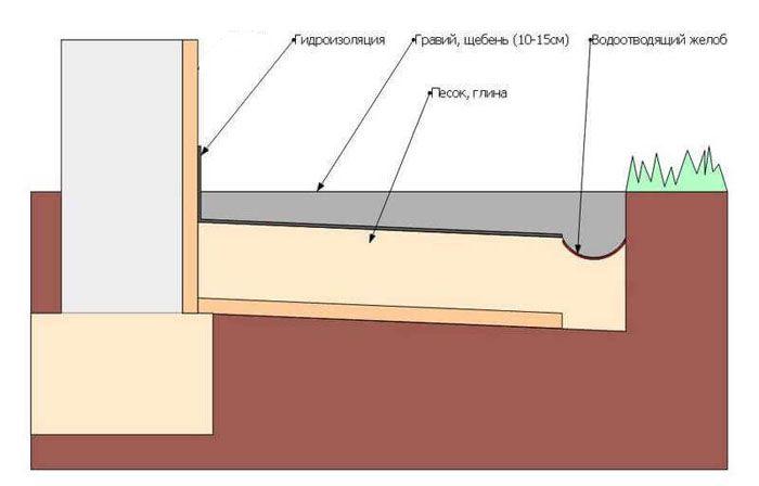 Размещение слоя гидроизоляции при монтаже мягкой конструкции