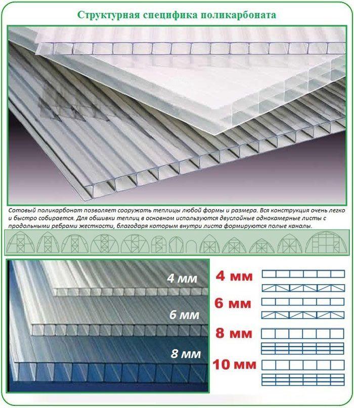 В зависимости от толщины сотового поликарбоната меняется и форма его ячеек, что отражается на его прочности и возможностях использования