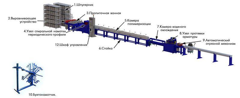 Схема компоновки линии по производству стеклопластиковой арматуры
