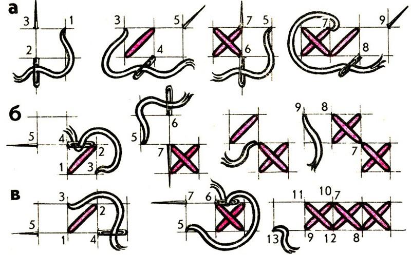 Схематично показано, как делать крестик