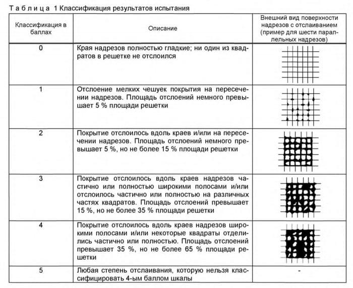 Таблица классификации результатов испытания лакокрасочных материалов