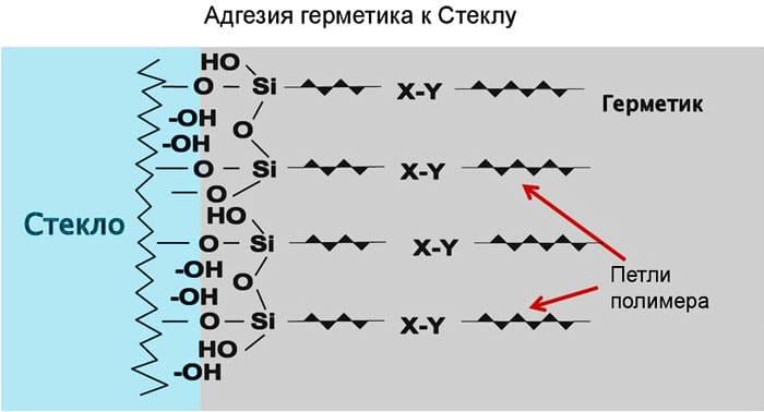 Пример химической адгезии - реакция соединения силиконового герметика со стеклом