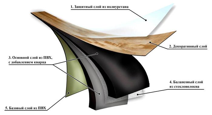 Одна из наиболее распространенных структур ламинатной плитки