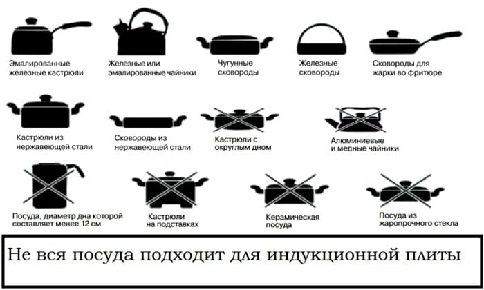 Современная индукционная плита не должна включаться, если на неё поставили несоответствующую посуду