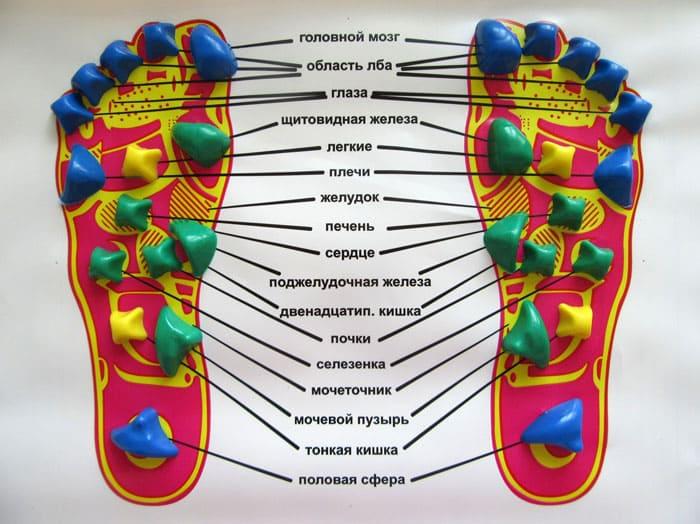 Это уменьшит боли в разных участках нашего тела, от кончиков пальцев до позвоночника
