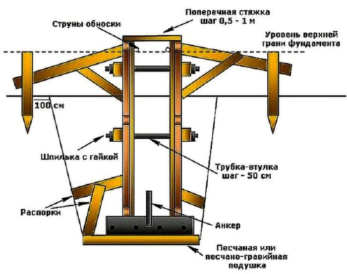 Схема расположения элементов, обеспечивающих жёсткость съёмной опалубки для ленточного фундамента