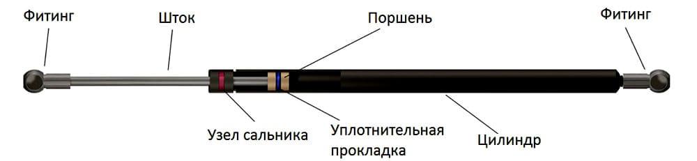 Строение газового цилиндра подъёмных механизмов