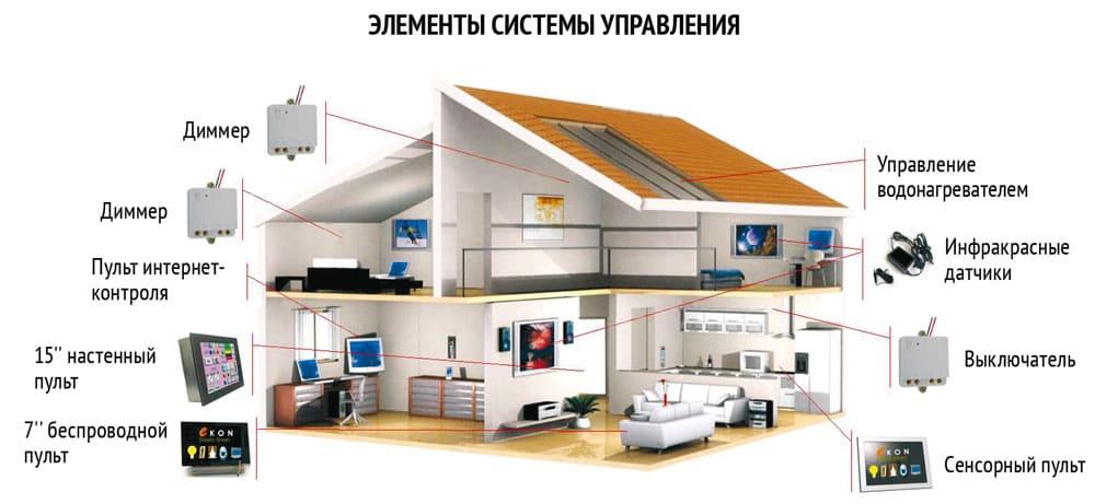 Программа распознаёт множество сценариев управления разными системами в доме