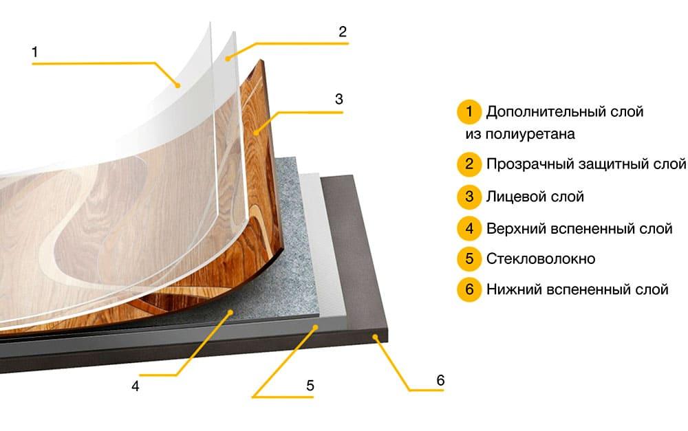 ФОТО: stroypol.com Гетерогенное покрытие для пола имеет несколько разных слоёв