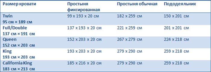 ФОТО: womanwiki.ru Таблица американских размеров постельных наборов