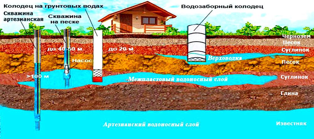 Грунтовые воды бывают разными, и им также есть полезное применение