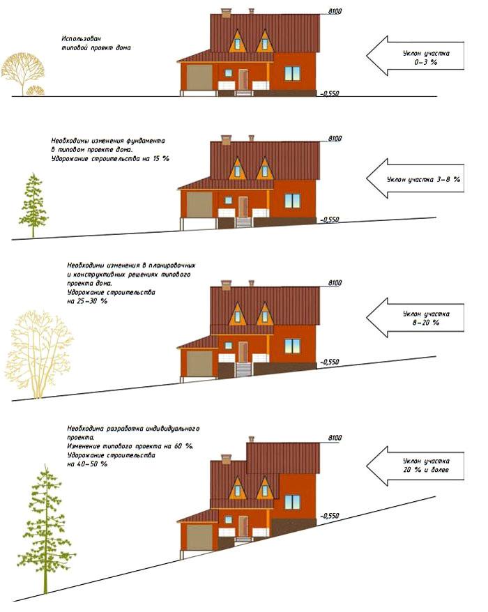 Спроектировать жилой дом на рельефе непросто, это требует серьёзной подготовки и знаний