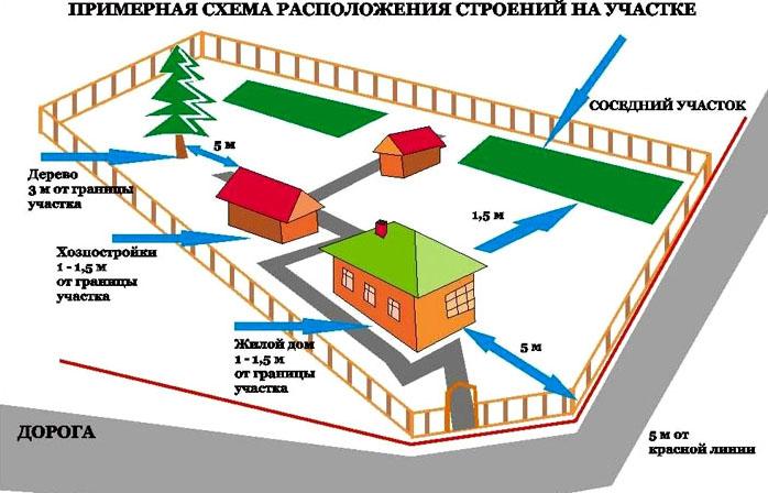 Располагая постройки, учитывают рекомендуемые требования к расстояниям на территории во время зонирования