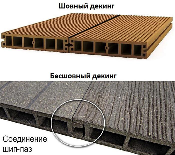 Способы стыковки при укладке террасной доски