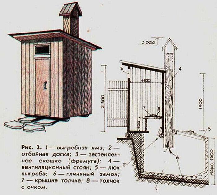 План туалета, который располагается на расстоянии не менее 8 м от жилых строений