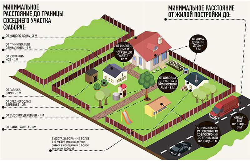 Схема размещения построек для больших участков