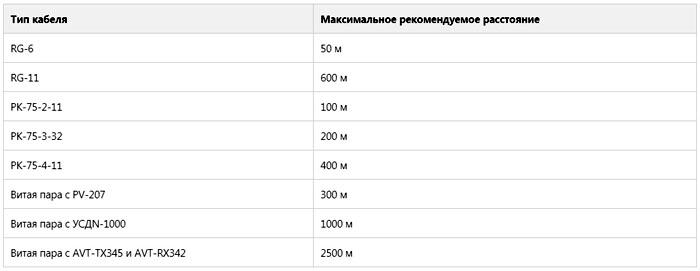 Таблица типов кабеля, использующегося в системах видеонаблюдения и граничные показатели расстояния
