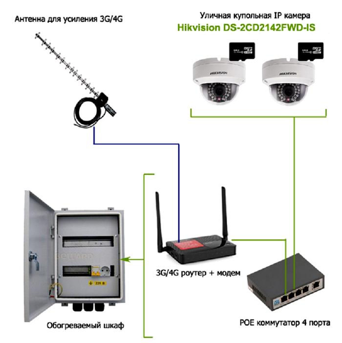 Предположительное комплектация системы видеонаблюдения для дачи