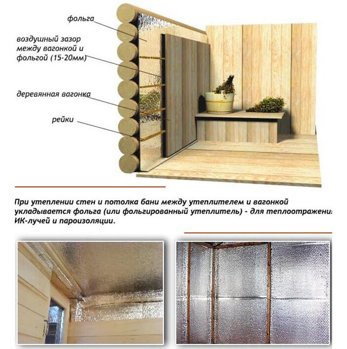 Схема теплоизоляции фольгой в бане из бруса