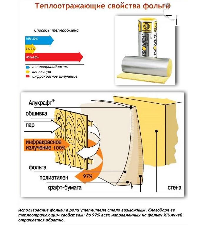 Схема теплоотражающих свойств фольги