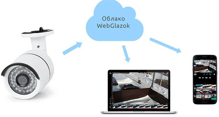 Как организовать видеонаблюдение через интернет