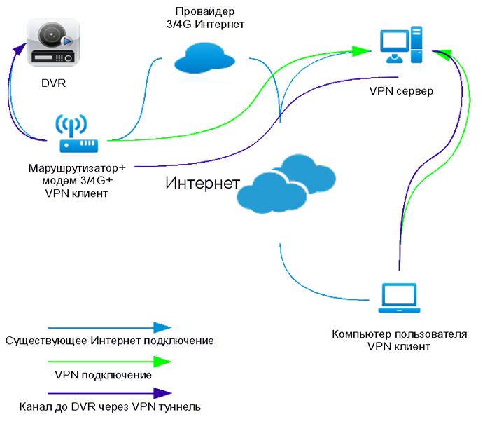 Структура доступа к видеокамерам через GSM-модем