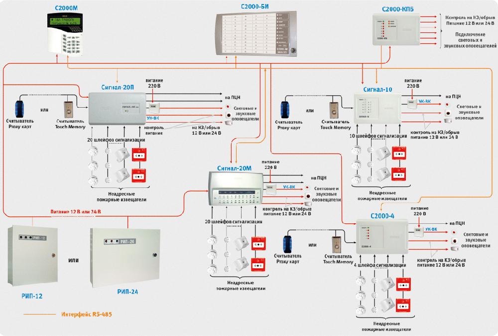 """Схема адресно-аналоговой пожарной сигнализации на базе оборудования """"Бриз"""""""