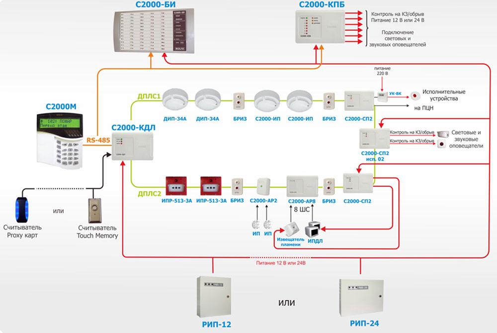 Схема адресно-опросной АПС с кольцевой топологией шлейфа на базе оборудования БОЛИД