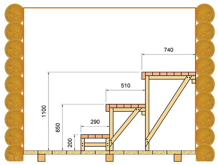 Удобный вариант оформления полок в бане из бруса