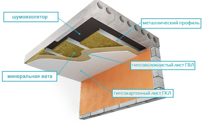 Схема укладки изоляции в квартире