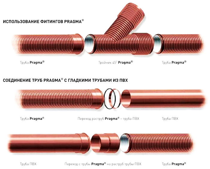 Способы соединения гофрированных труб «Прагма»