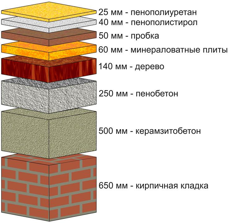 Требуемая толщина материалов в зависимости от состава